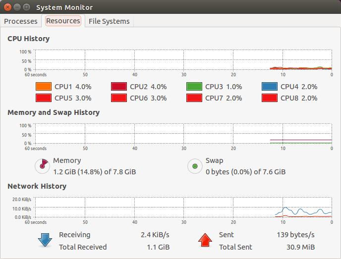 Pogled na resurse putem Sysem  Monitor-a
